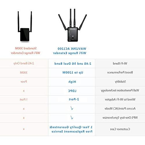 WAVLINK ARIEAL AC1200 WiFi Dual Wireless Router/AP Signal Booster 3 in 1 Works